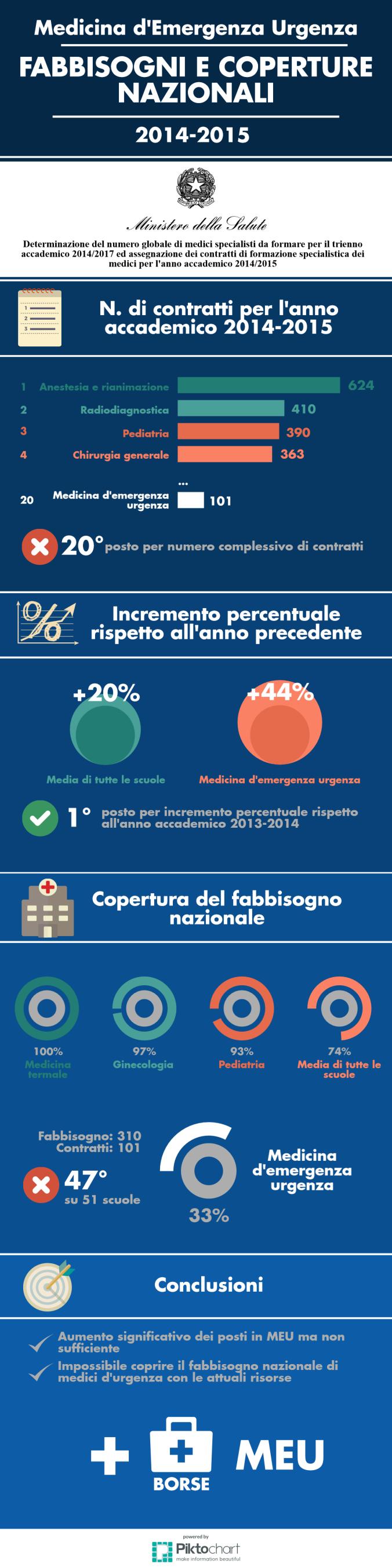 fabbisogni-e-coperture-2014-2015